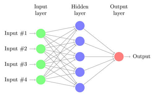 Deep neural networks have at least one hidden layer, and often hundreds. That makes them expensive to emulate on traditional hardware.