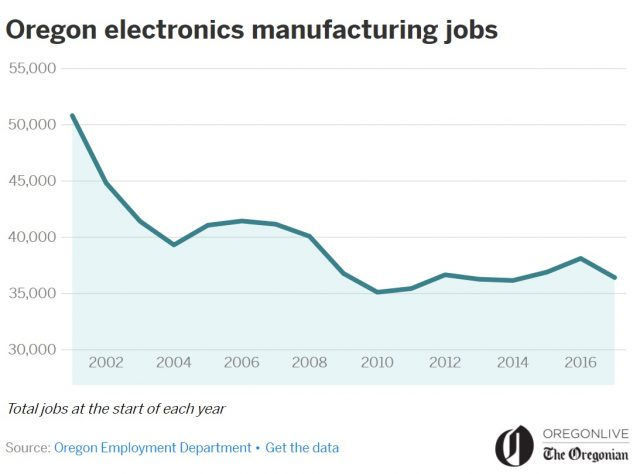 Oregon-Manufacturing